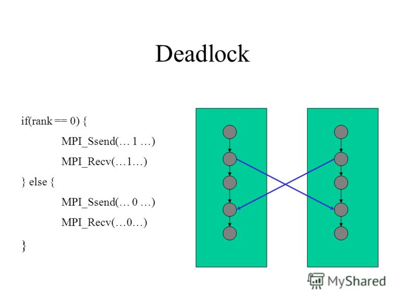 Deadlock if(rank == 0) { MPI_Ssend(… 1 …) MPI_Recv(…1…) } else { MPI_Ssend(… 0 …) MPI_Recv(…0…) }