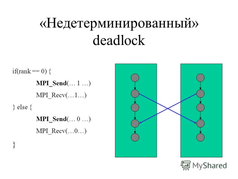«Недетерминированный» deadlock if(rank == 0) { MPI_Send(… 1 …) MPI_Recv(…1…) } else { MPI_Send(… 0 …) MPI_Recv(…0…) }