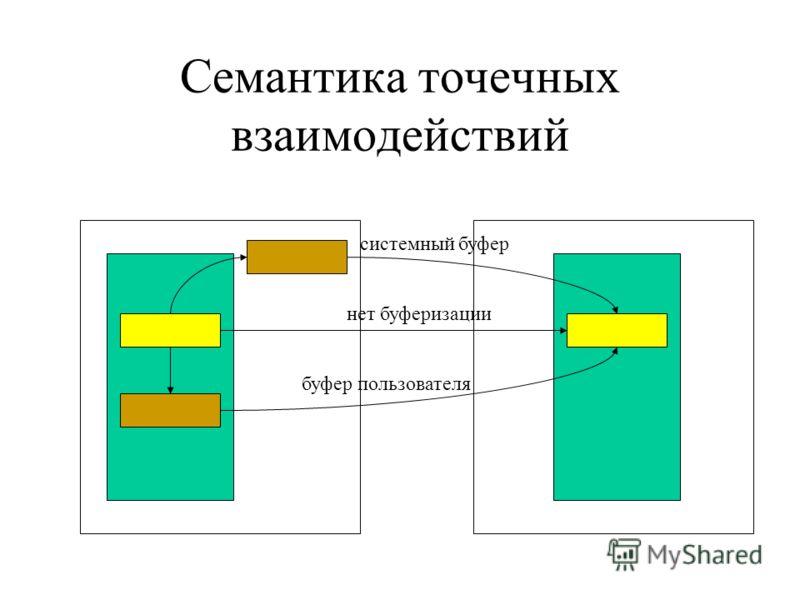 Семантика точечных взаимодействий нет буферизации системный буфер буфер пользователя
