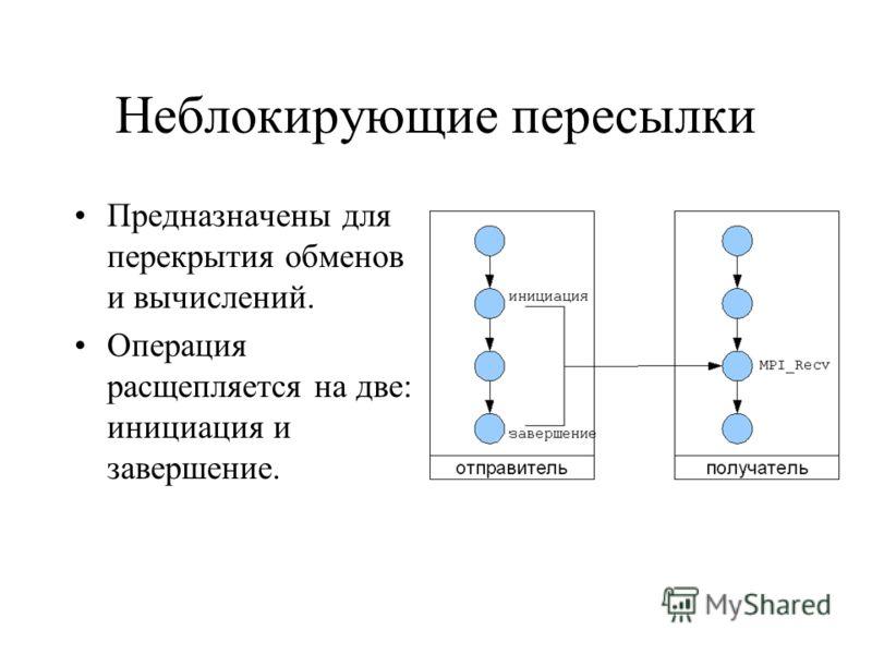 Неблокирующие пересылки Предназначены для перекрытия обменов и вычислений. Операция расщепляется на две: инициация и завершение.