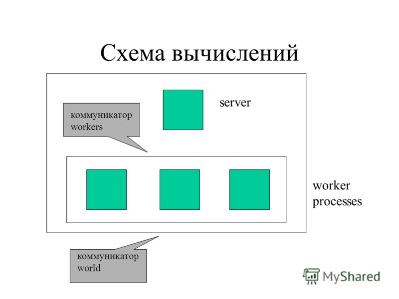 Схема вычислений server worker processes коммуникатор workers коммуникатор world