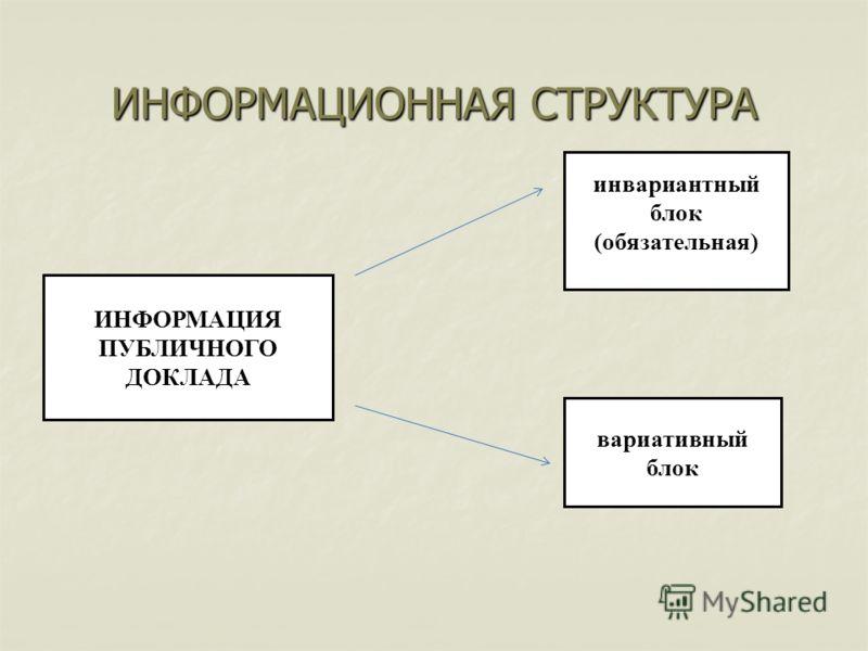 ИНФОРМАЦИЯ ПУБЛИЧНОГО ДОКЛАДА инвариантный блок (обязательная) вариативный блок ИНФОРМАЦИОННАЯ СТРУКТУРА