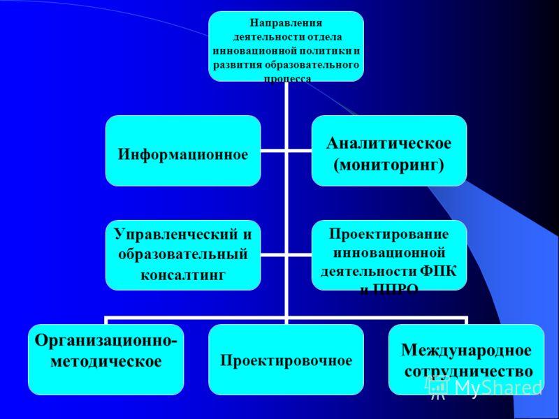 Направления деятельности отдела инновационной политики и развития образовательного процесса Организационно- методическоеПроектировочное Международное сотрудничество Информационное Аналитическое (мониторинг) Управленческий и образовательный консалтинг