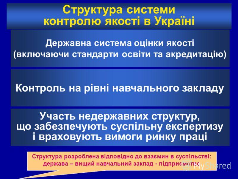 Структура системи контролю якості в Україні Державна система оцінки якості (включаючи стандарти освіти та акредитацію) Контроль на рівні навчального закладу Участь недержавних структур, що забезпечують суспільну експертизу і враховують вимоги ринку п