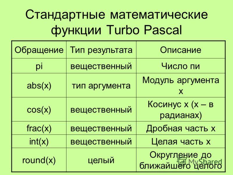 Стандартные математические функции Turbo Pascal ОбращениеТип результатаОписание piвещественныйЧисло пи abs(x)тип аргумента Модуль аргумента x cos(x)вещественный Косинус x (x – в радианах) frac(x)вещественныйДробная часть x int(x)вещественныйЦелая час