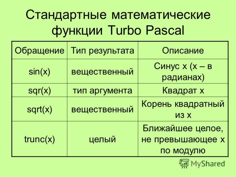Стандартные математические функции Turbo Pascal ОбращениеТип результатаОписание sin(x)вещественный Cинус x (x – в радианах) sqr(x)тип аргументаКвадрат x sqrt(x)вещественный Корень квадратный из x trunc(x)целый Ближайшее целое, не превышающее x по мод