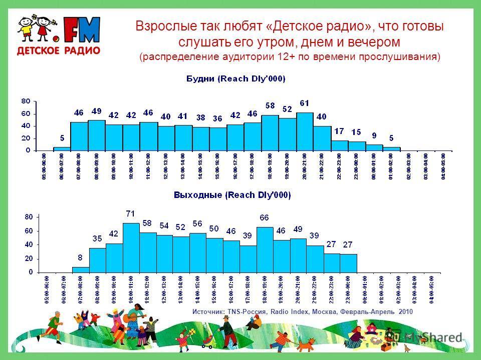 АУДИТОРИЯ «ДЕТСКОГО РАДИО» Источник : TNS-Россия, Radio Index, Москва