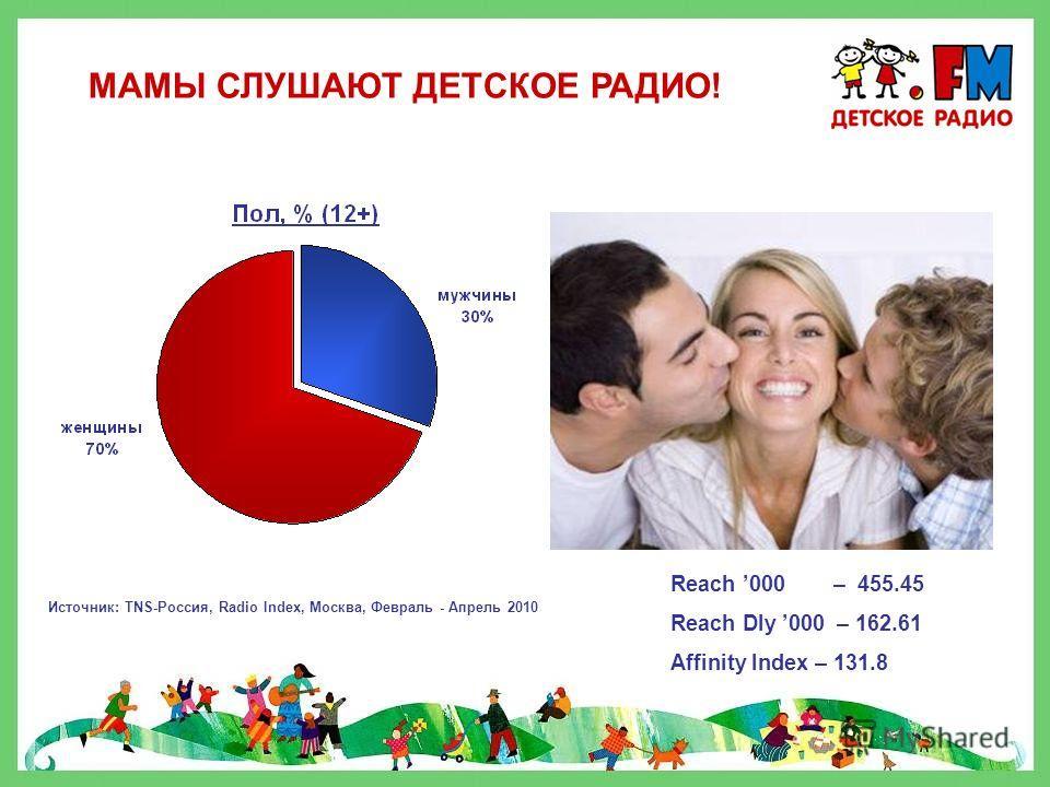РОДИТЕЛИ СЛУШАЮТ «ДЕТСКОЕ РАДИО»! Источник: TNS-Россия, Radio Index, Москва, Февраль - Апрель 2010, Аудитория 18+ Reach 000 – 501.63 Reach Dly 000 – 177.68 Affinity Index – 232,3