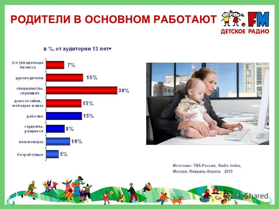 СКОЛЬКО ЛЕТ ДЕТЯМ ВЗРОСЛЫХ СЛУШАТЕЛЕЙ «ДЕТСКОГО РАДИО»? Источник : TNS-Россия, Marketing Index, Москва, 2-е полугодие 2009