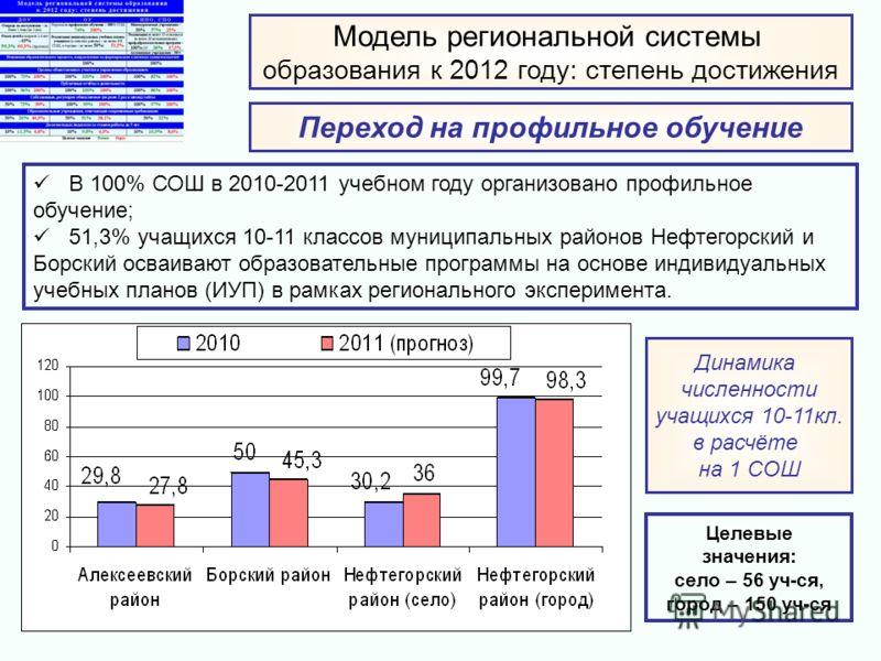 Модель региональной системы образования к 2012 году: степень достижения Переход на профильное обучение Динамика численности учащихся 10-11кл. в расчёте на 1 СОШ В 100% СОШ в 2010-2011 учебном году организовано профильное обучение; 51,3% учащихся 10-1