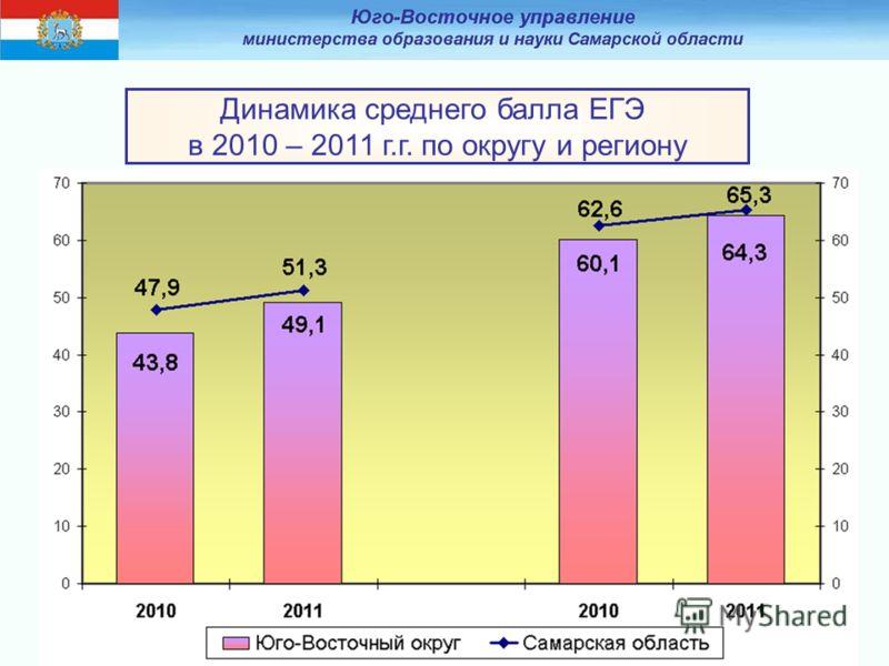 Динамика среднего балла ЕГЭ в 2010 – 2011 г.г. по округу и региону