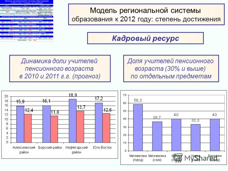 Динамика доли учителей пенсионного возраста в 2010 и 2011 г.г. (прогноз) Доля учителей пенсионного возраста (30% и выше) по отдельным предметам Модель региональной системы образования к 2012 году: степень достижения Кадровый ресурс