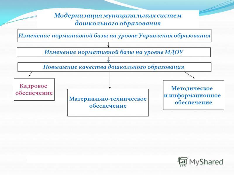 Модернизация муниципальных систем дошкольного образования Изменение нормативной базы на уровне Управления образования Изменение нормативной базы на уровне МДОУ Кадровое обеспечение Методическое и информационное обеспечение Материально-техническое обе
