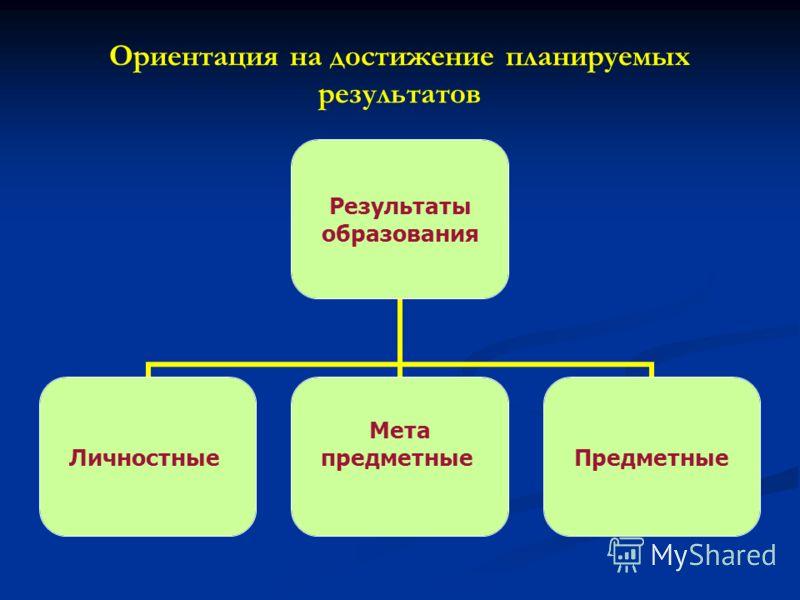 Ориентация на достижение планируемых результатов Результаты образования Личностные Мета предметныеПредметные