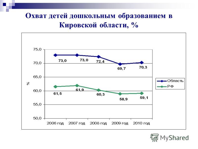 Охват детей дошкольным образованием в Кировской области, %