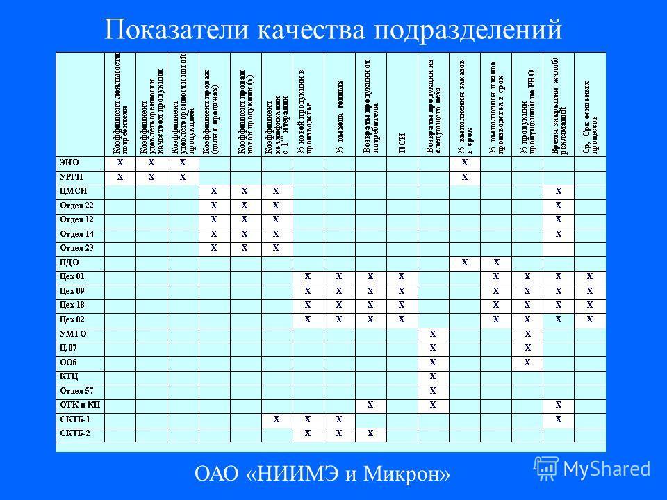 ОАО «НИИМЭ и Микрон» Показатели качества подразделений