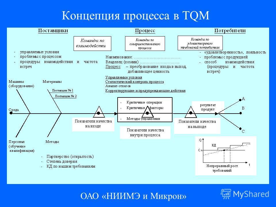 ОАО «НИИМЭ и Микрон» Концепция процесса в TQM
