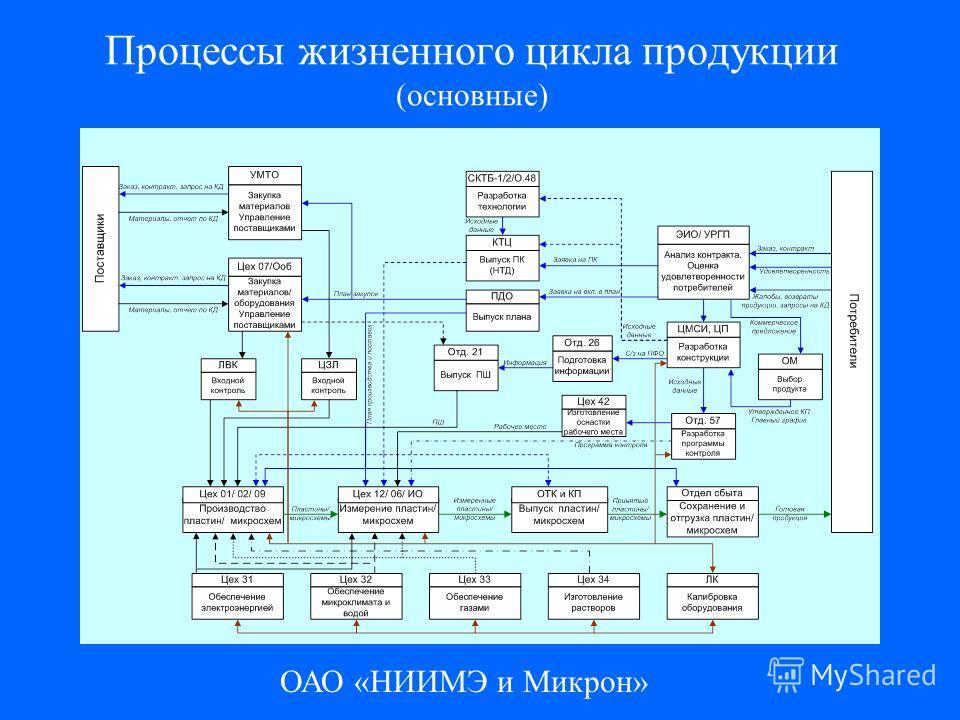 ОАО «НИИМЭ и Микрон» Процессы жизненного цикла продукции (основные)