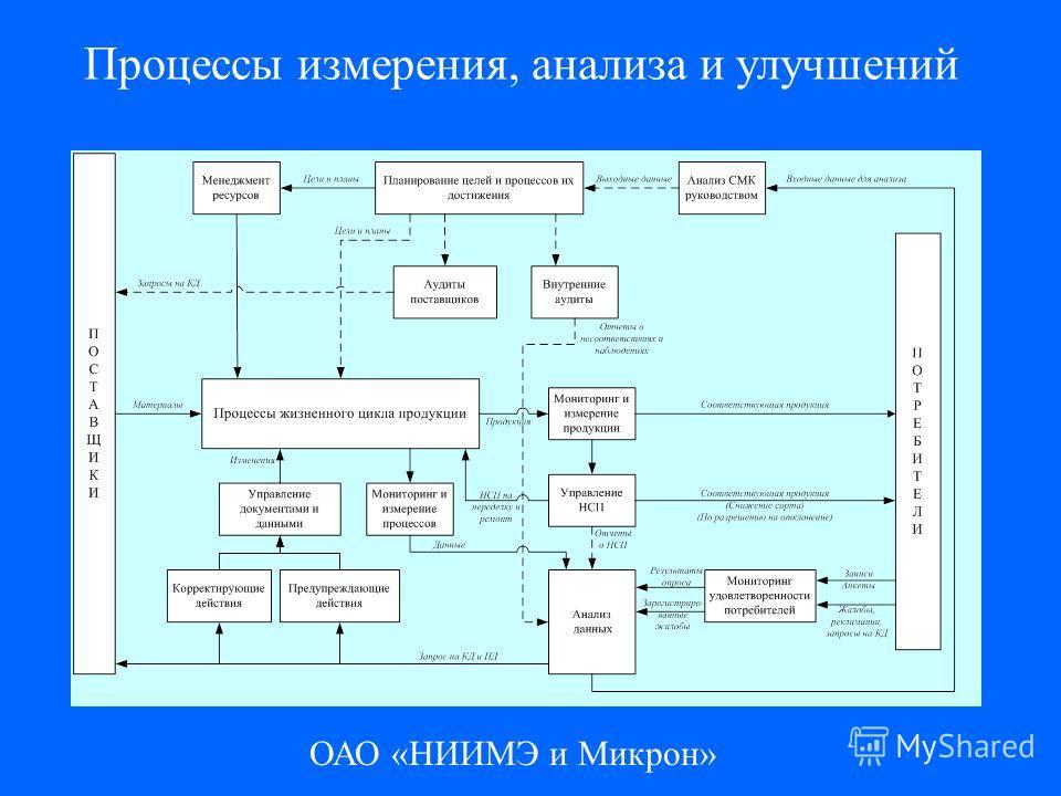ОАО «НИИМЭ и Микрон» Процессы измерения, анализа и улучшений