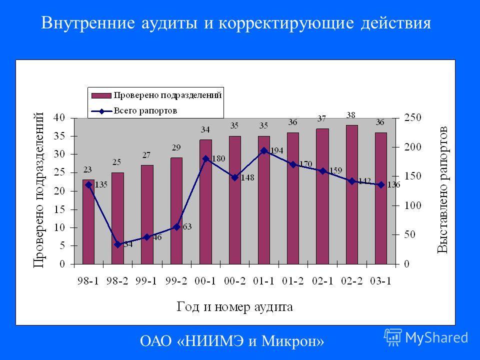 ОАО «НИИМЭ и Микрон» Внутренние аудиты и корректирующие действия