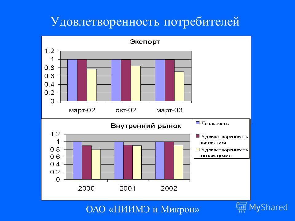 ОАО «НИИМЭ и Микрон» Удовлетворенность потребителей