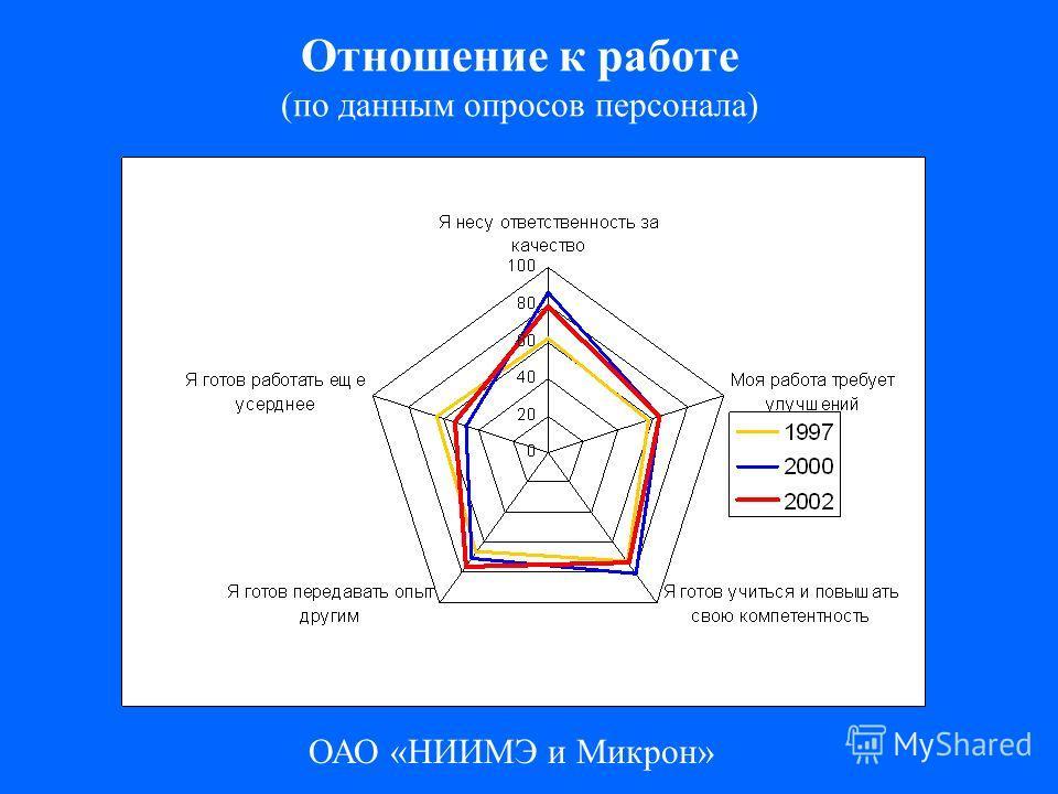 ОАО «НИИМЭ и Микрон» Отношение к работе (по данным опросов персонала)