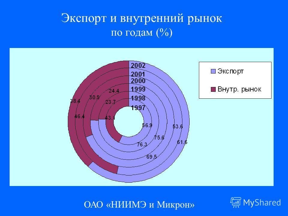 ОАО «НИИМЭ и Микрон» Экспорт и внутренний рынок по годам (%)
