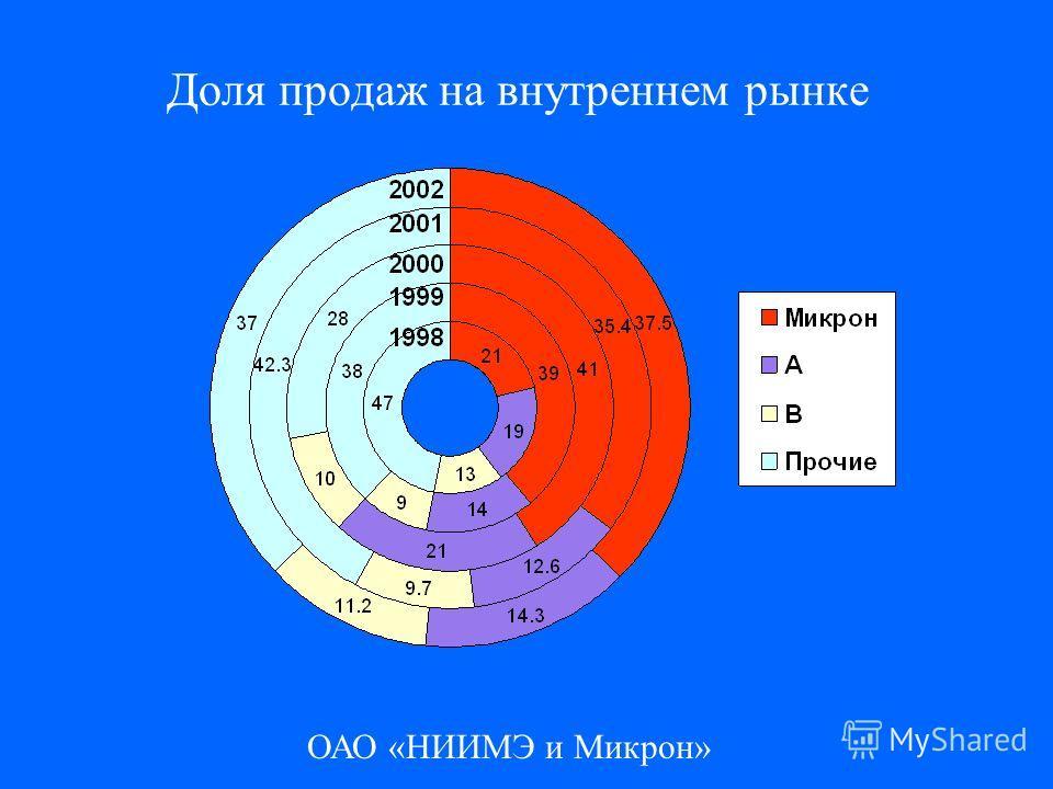 ОАО «НИИМЭ и Микрон» Доля продаж на внутреннем рынке