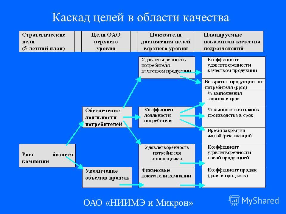 ОАО «НИИМЭ и Микрон» Каскад целей в области качества