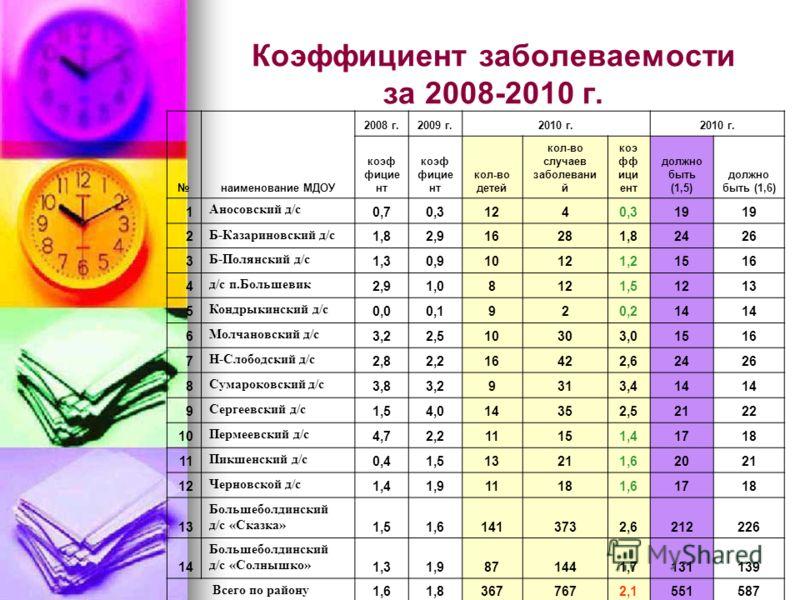 Коэффициент заболеваемости за 2008-2010 г. наименование МДОУ 2008 г.2009 г.2010 г. коэф фицие нт кол-во детей кол-во случаев заболевани й коэ фф ици ент должно быть (1,5) должно быть (1,6) 1 Аносовский д/с 0,70,31240,319 2 Б-Казариновский д/с 1,82,91