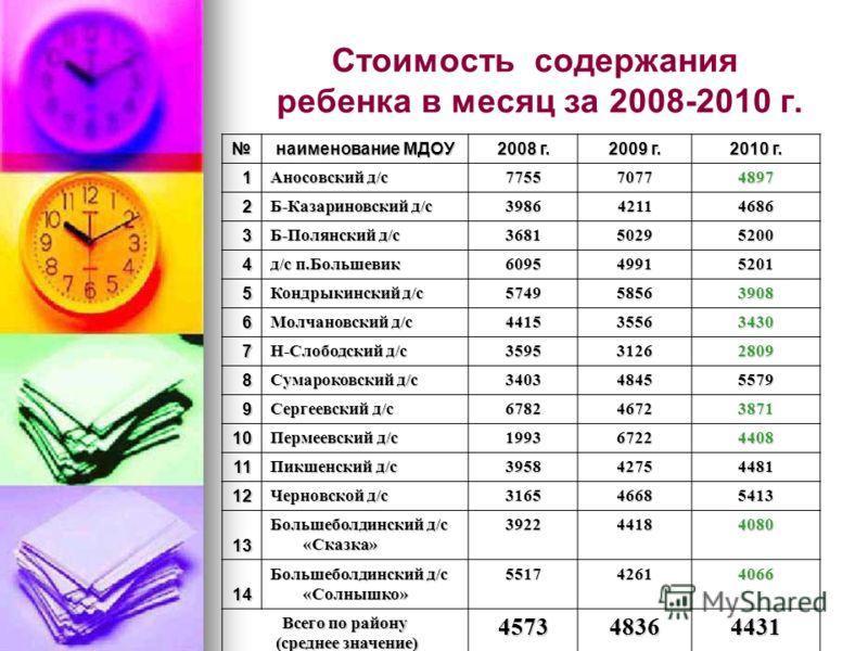 Стоимость содержания ребенка в месяц за 2008-2010 г. наименование МДОУ 2008 г. 2009 г. 2010 г. 1 Аносовский д/с 775570774897 2 Б-Казариновский д/с 398642114686 3 Б-Полянский д/с 368150295200 4 д/с п.Большевик 609549915201 5 Кондрыкинский д/с 57495856