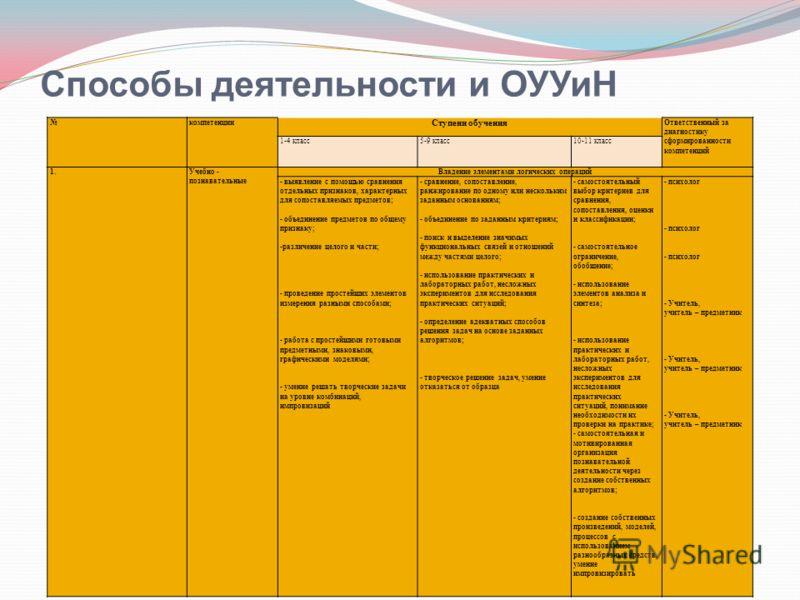 Способы деятельности и ОУУиН компетенции Ступени обучения Ответственный за диагностику сформированности компетенций 1-4 класс 5-9 класс 10-11 класс 1. Учебно - познавательные Владение элементами логических операций - выявление с помощью сравнения отд