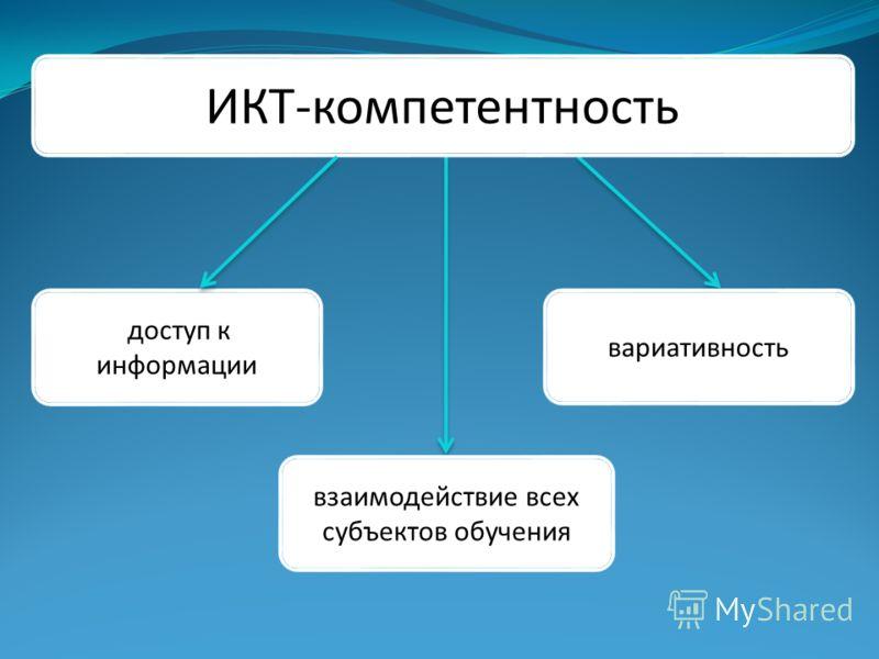 ИКТ-компетентность взаимодействие всех субъектов обучения доступ к информации вариативность