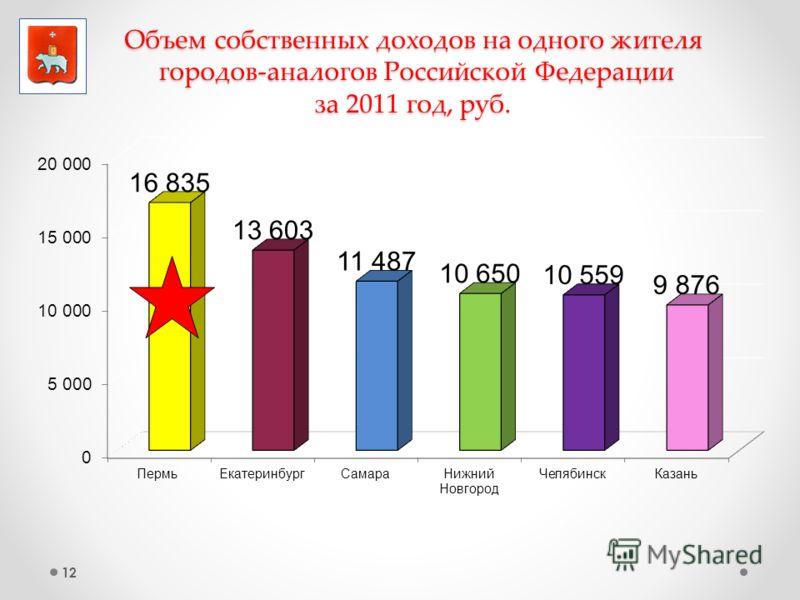 12 Объем собственных доходов на одного жителя городов-аналогов Российской Федерации за 2011 год, руб.