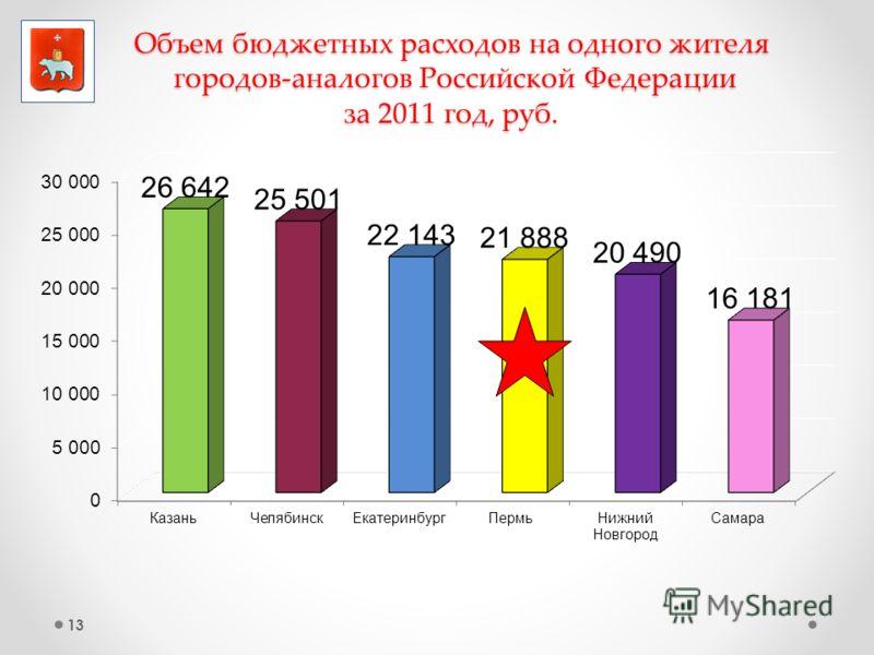 13 Объем бюджетных расходов на одного жителя городов-аналогов Российской Федерации за 2011 год, руб.
