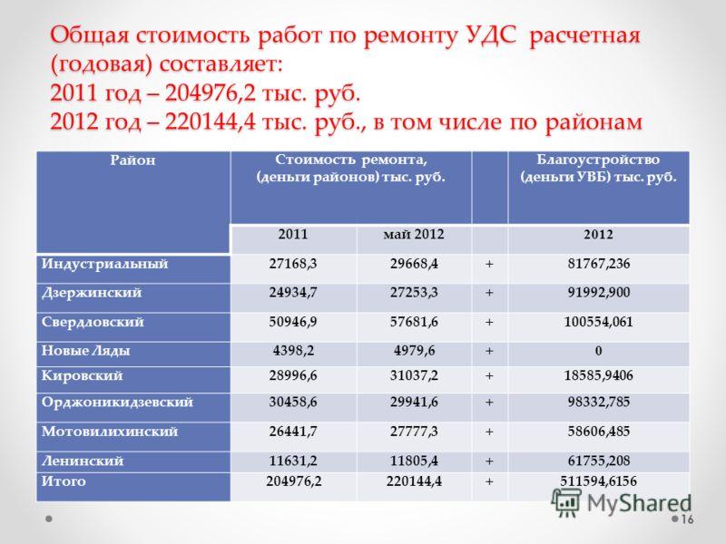 Общая стоимость работ по ремонту УДС расчетная (годовая) составляет: 2011 год – 204976,2 тыс. руб. 2012 год – 220144,4 тыс. руб., в том числе по районам РайонСтоимость ремонта, (деньги районов) тыс. руб. Благоустройство (деньги УВБ) тыс. руб. 2011май