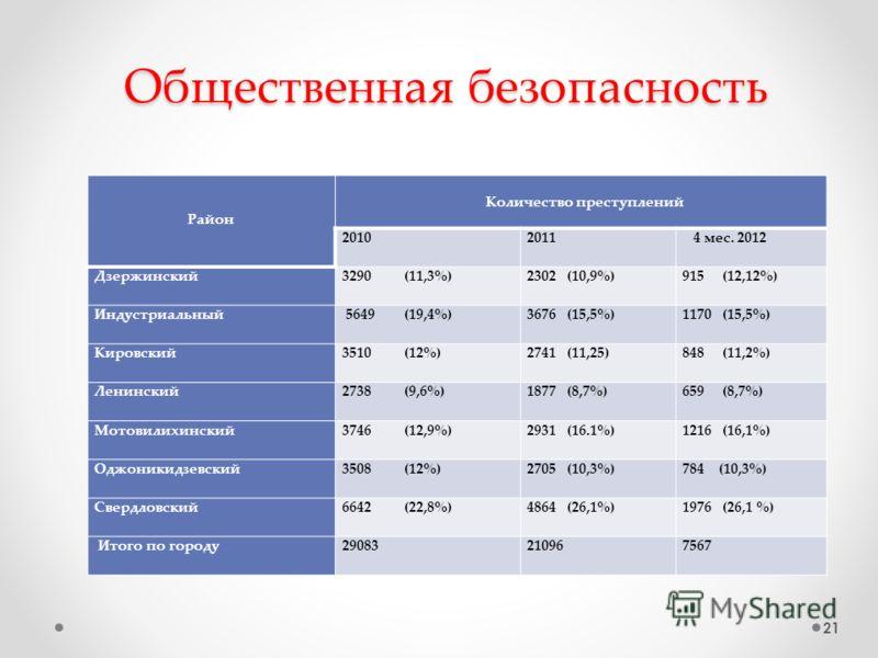 Общественная безопасность Район Количество преступлений 20102011 4 мес. 2012 Дзержинский3290 (11,3%)2302 (10,9%)915 (12,12%) Индустриальный 5649 (19,4%)3676 (15,5%)1170 (15,5%) Кировский3510 (12%)2741 (11,25)848 (11,2%) Ленинский2738 (9,6%)1877 (8,7%