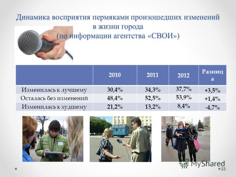 Динамика восприятия пермяками произошедших изменений в жизни города (по информации агентства « СВОИ » ) 20102011 2012 Разниц а Изменилась к лучшему30,4%34,3% 37,7% +3,5% Осталась без изменений48,4%52,5% 53,9% +1,4% Изменилась к худшему21,2%13,2% 8,4%