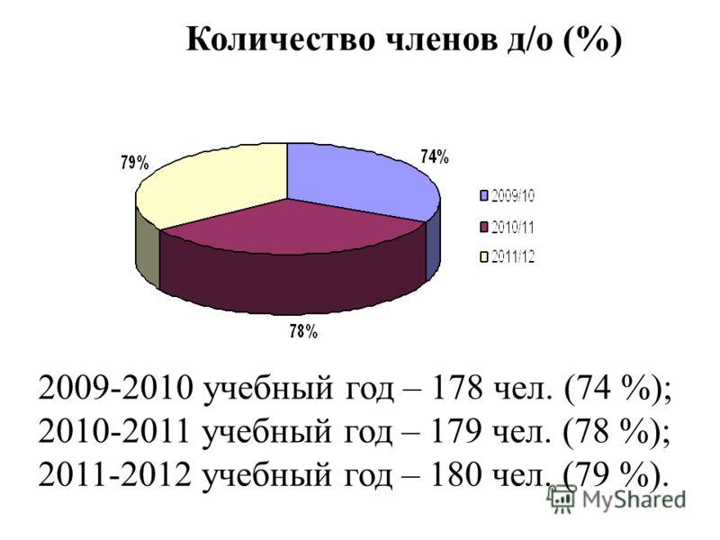 Количество членов д/о (%) 2009-2010 учебный год – 178 чел. (74 %); 2010-2011 учебный год – 179 чел. (78 %); 2011-2012 учебный год – 180 чел. (79 %).