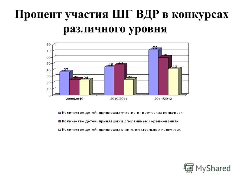 Процент участия ШГ ВДР в конкурсах различного уровня.