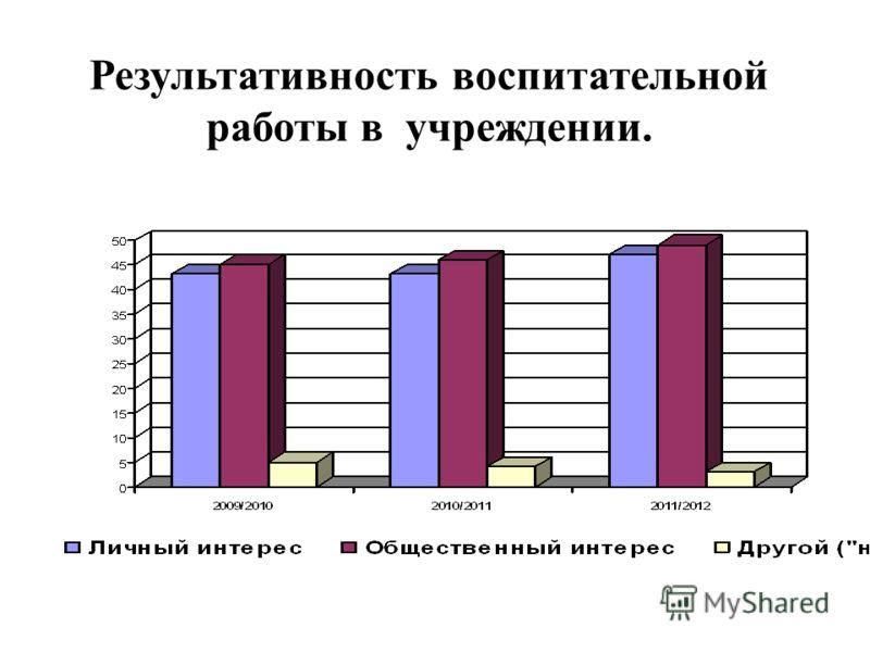Результативность воспитательной работы в учреждении.