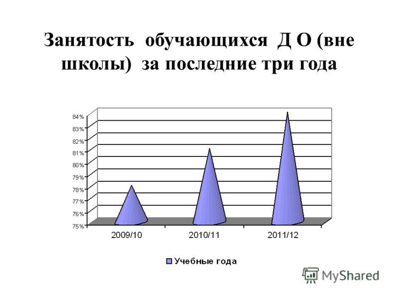 Занятость обучающихся Д О (вне школы) за последние три года