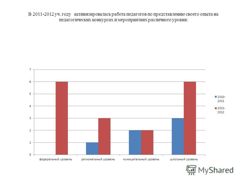 В 2011-2012 уч. году активизировалась работа педагогов по представлению своего опыта на педагогических конкурсах и мероприятиях различного уровня:
