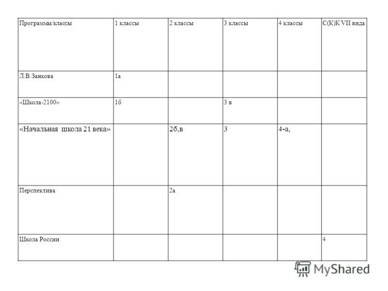 Программы/классы1 классы2 классы3 классы4 классыС(К)К VII вида Л.В.Занкова1а «Школа-2100»1б3 в «Начальная школа 21 века»2б,в34-а, Перспектива2а Школа России4
