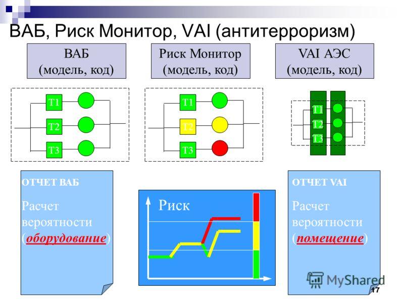 ВАБ, Риск Монитор, VAI (антитерроризм) ВАБ (модель, код) Риск Монитор (модель, код) VAI АЭС (модель, код) T1 T2 T3 ОТЧЕТ VAI Расчет вероятности (помещение) Риск T1 T2 T3 ОТЧЕТ ВАБ Расчет вероятности (оборудование) T1 T2 T3 17