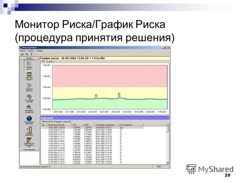 Монитор Риска/График Риска (процедура принятия решения) 29