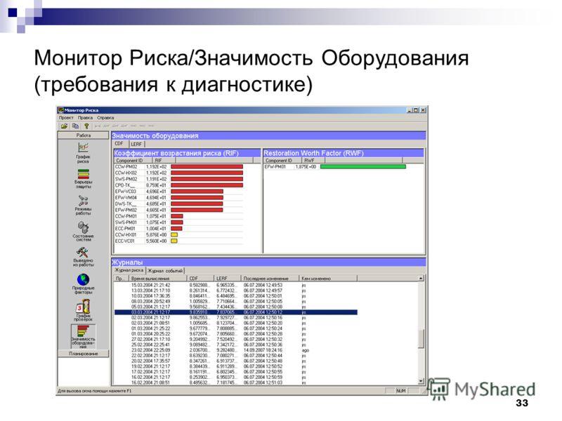 Монитор Риска/Значимость Оборудования (требования к диагностике) 33