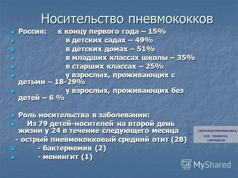 Носительство пневмококков Носительство пневмококков Россия: к концу первого года – 15% Россия: к концу первого года – 15% в детских садах – 49% в детских садах – 49% в детских домах – 51% в детских домах – 51% в младших классах школы – 35% в младших