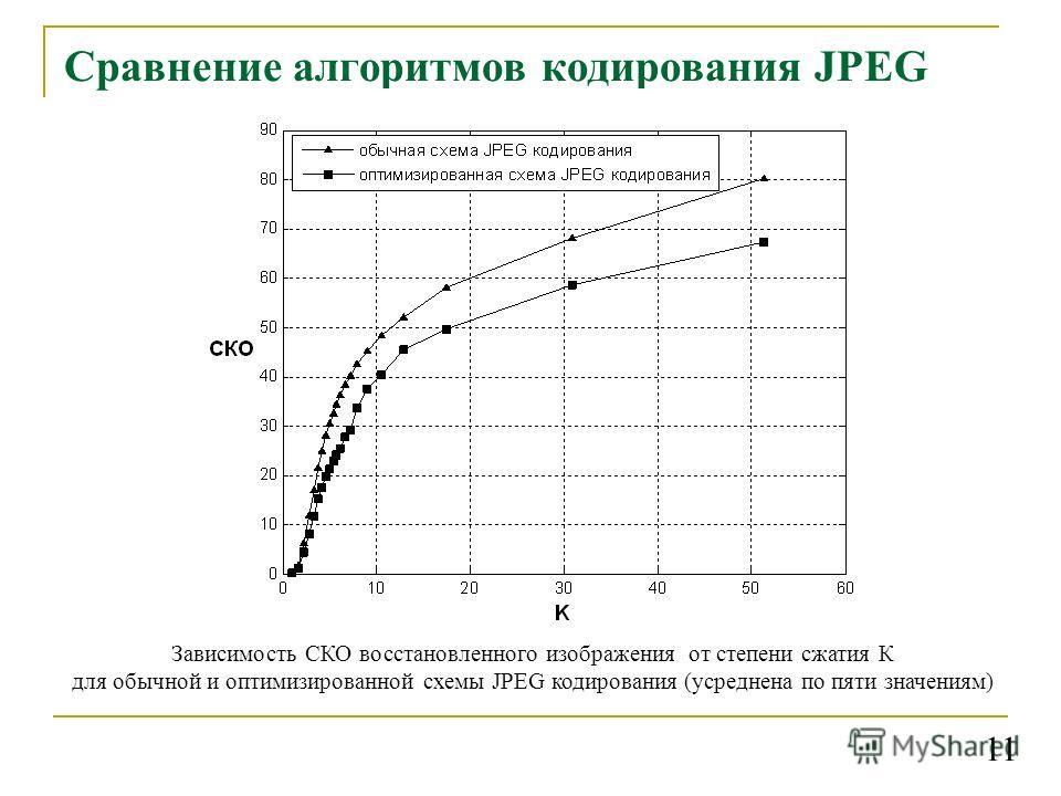 Сравнение алгоритмов кодирования JPEG Зависимость СКО восстановленного изображения от степени сжатия К для обычной и оптимизированной схемы JPEG кодирования (усреднена по пяти значениям) 11
