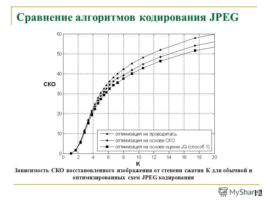Сравнение алгоритмов кодирования JPEG Зависимость СКО восстановленного изображения от степени сжатия К для обычной и оптимизированных схем JPEG кодирования 1212